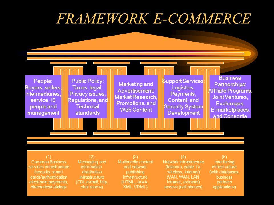 5 area (pilar) pendukung atau yang disebut sebagai Framework E- commerce: 1.People : penjual, pembeli, perantara, Spesialis S.I., staff lain, dan pihak-pihak lain yang termasuk dalam area pendukung utama.