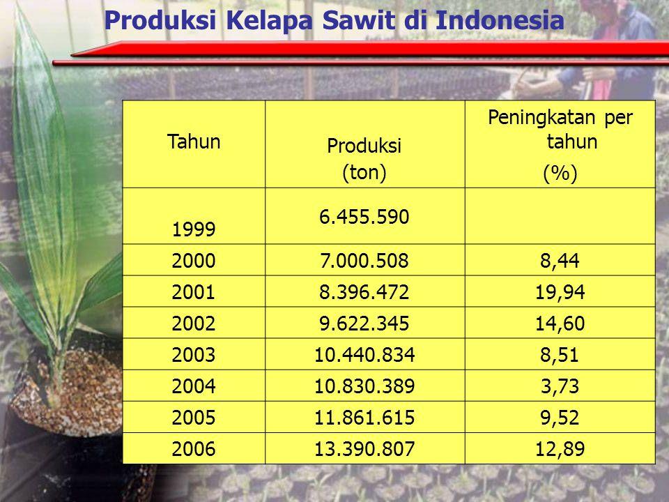 Tahun Luas area (ha) Peningkatan per tahun (%) 1999 3.901.802 2000 4.158.0776,57 2001 4.713.43513,36 2002 5.067.0587,50 2003 5.283.5574,27 2004 5.284.7230,02 2005 5.453.8173,20 2006 6.074.92611,39 Luas Area Pertanaman Kelapa Sawit di Indonesia