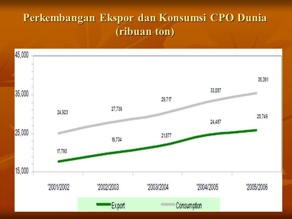 Produksi Kelapa Sawit di Indonesia Tahun Produksi (ton) Peningkatan per tahun (%) 1999 6.455.590 2000 7.000.5088,44 2001 8.396.47219,94 2002 9.622.34514,60 2003 10.440.8348,51 2004 10.830.3893,73 2005 11.861.6159,52 2006 13.390.80712,89