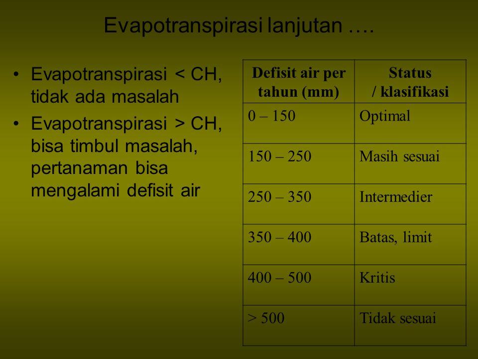 Evapotranspirasi lanjutan …. Evapotranspirasi < CH, tidak ada masalah Evapotranspirasi > CH, bisa timbul masalah, pertanaman bisa mengalami defisit ai