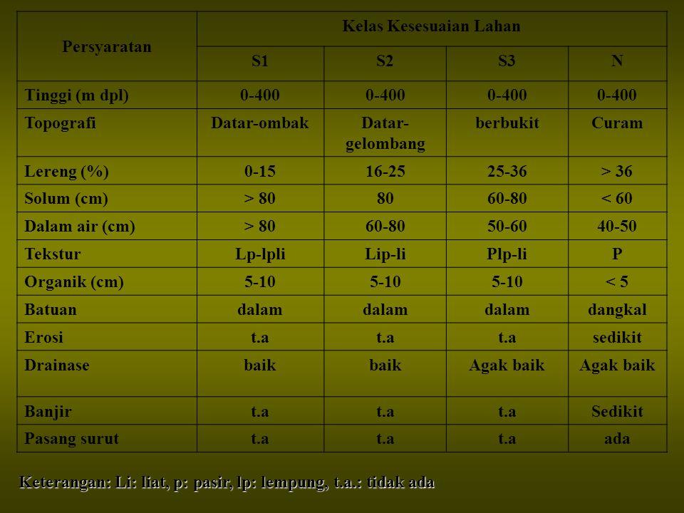 Persyaratan Kelas Kesesuaian Lahan S1S2S3N Tinggi (m dpl)0-400 TopografiDatar-ombakDatar- gelombang berbukitCuram Lereng (%)0-1516-2525-36> 36 Solum (