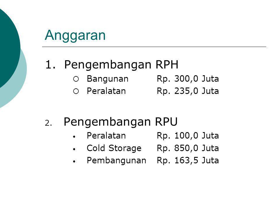 Anggaran 1.Pengembangan RPH  Bangunan Rp. 300,0 Juta  PeralatanRp.