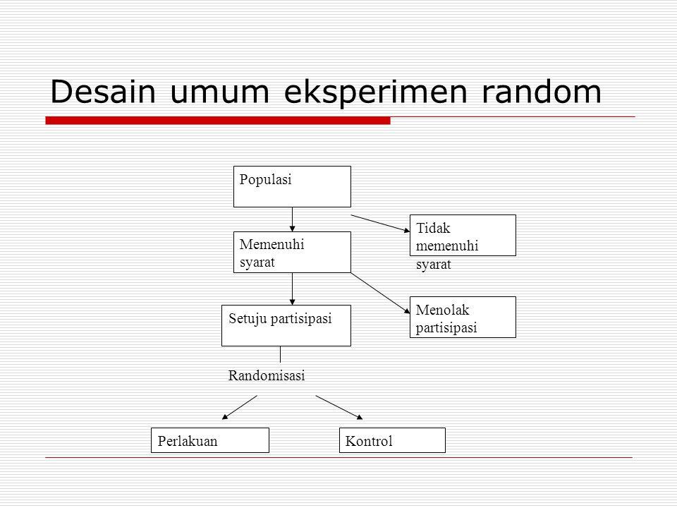 Desain umum eksperimen random Menolak partisipasi Tidak memenuhi syarat Populasi Memenuhi syarat Setuju partisipasi KontrolPerlakuan Randomisasi