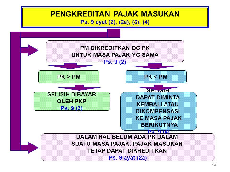PENGKREDITAN PAJAK MASUKAN Ps. 9 ayat (2), (2a), (3), (4) PM DIKREDITKAN DG PK UNTUK MASA PAJAK YG SAMA Ps. 9 (2) PK > PMPK < PM SELISIH DIBAYAR OLEH
