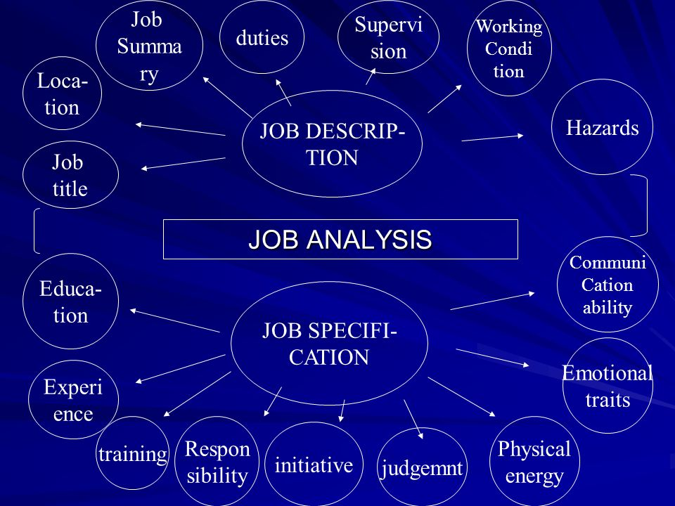 JOB ANALYSIS A process for obtaining all pertinent job facts observation; quetionaire; interview JOB DESCRIPTION a statement containing such items as