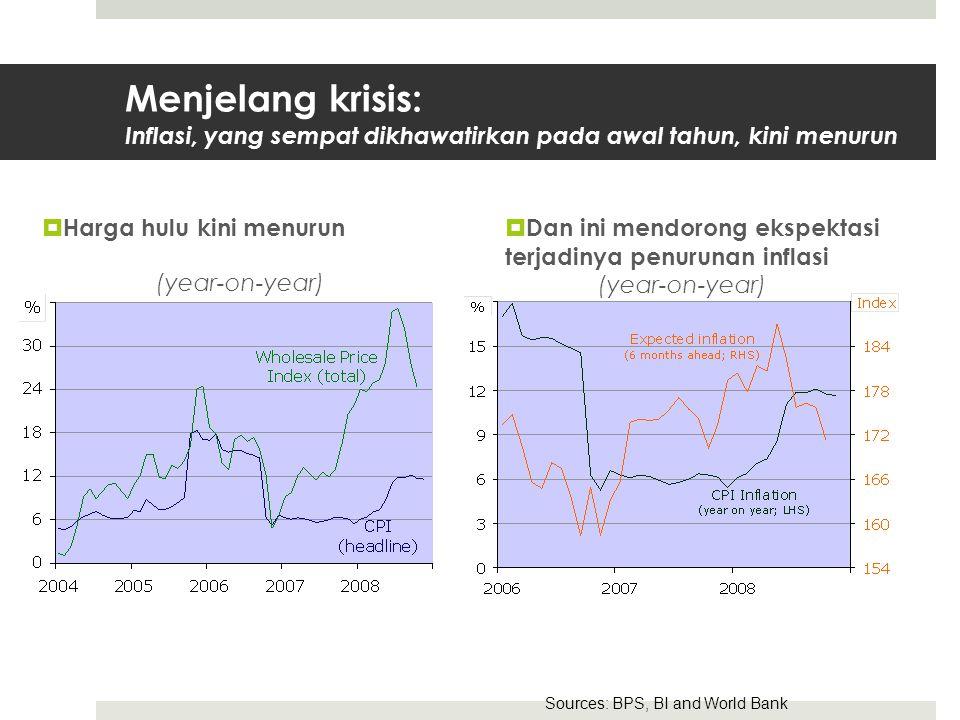 Menjelang krisis: Inflasi, yang sempat dikhawatirkan pada awal tahun, kini menurun  Harga hulu kini menurun (year-on-year)  Dan ini mendorong ekspektasi terjadinya penurunan inflasi (year-on-year) Sources: BPS, BI and World Bank