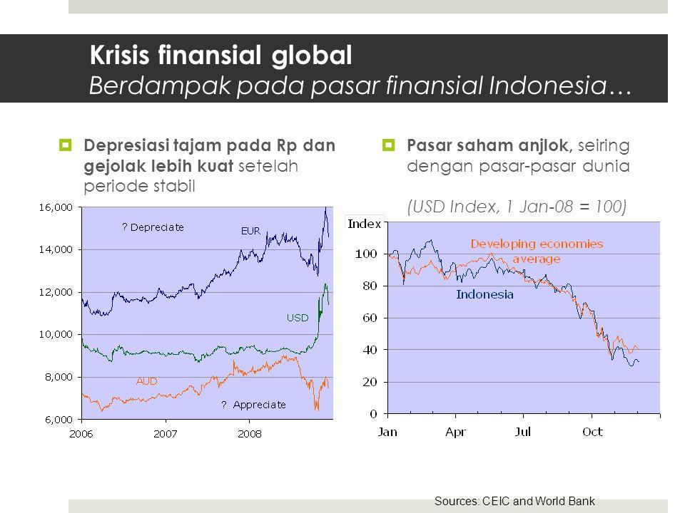 Krisis finansial global Berdampak pada pasar finansial Indonesia…  Depresiasi tajam pada Rp dan gejolak lebih kuat setelah periode stabil  Pasar saham anjlok, seiring dengan pasar-pasar dunia (USD Index, 1 Jan-08 = 100) Sources: CEIC and World Bank
