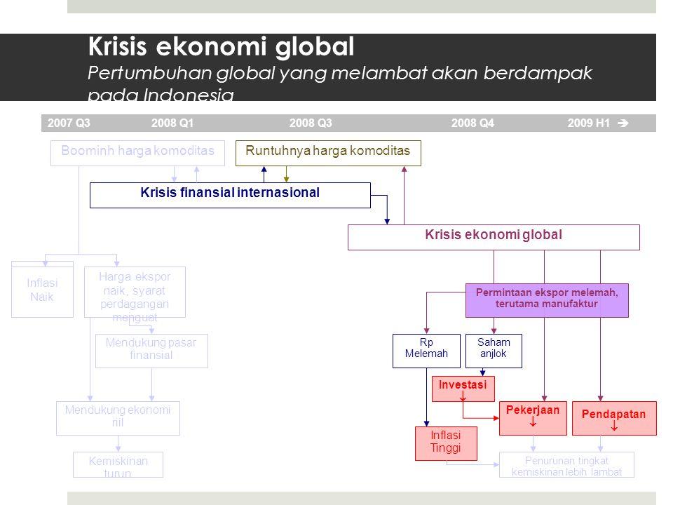 Krisis ekonomi global Pertumbuhan global yang melambat akan berdampak pada Indonesia Higher inflation Boominh harga komoditas Krisis finansial internasional Krisis ekonomi global 2007 Q3 2008 Q1 2008 Q32008 Q4 2009 H1  Runtuhnya harga komoditas Harga ekspor naik, syarat perdagangan menguat Inflasi Naik Kemiskinan turun Mendukung pasar finansial Mendukung ekonomi riil Penurunan tingkat kemiskinan lebih lambat Pendapatan  Pekerjaan  Rp Melemah Saham anjlok Investasi  Inflasi Tinggi Permintaan ekspor melemah, terutama manufaktur
