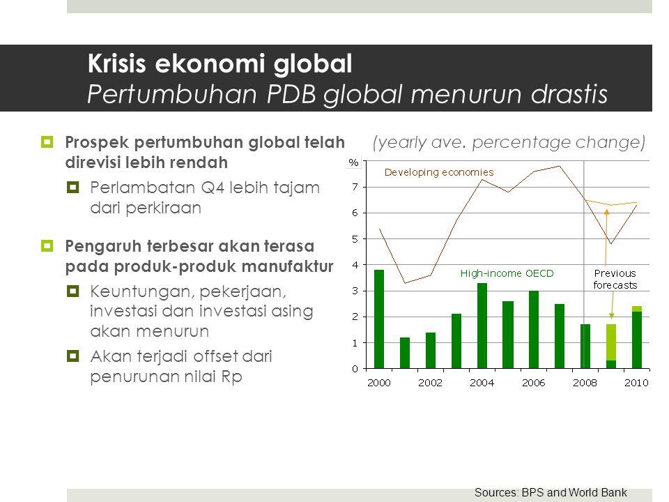 Krisis ekonomi global Pertumbuhan PDB global menurun drastis Sources: BPS and World Bank  Prospek pertumbuhan global telah direvisi lebih rendah  Perlambatan Q4 lebih tajam dari perkiraan  Pengaruh terbesar akan terasa pada produk-produk manufaktur  Keuntungan, pekerjaan, investasi dan investasi asing akan menurun  Akan terjadi offset dari penurunan nilai Rp (yearly ave.
