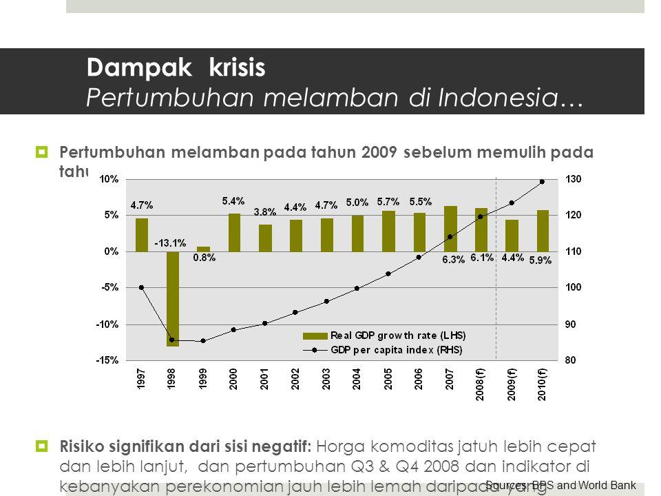 Dampak krisis Pertumbuhan melamban di Indonesia…  Pertumbuhan melamban pada tahun 2009 sebelum memulih pada tahun 2010  Risiko signifikan dari sisi negatif: Horga komoditas jatuh lebih cepat dan lebih lanjut, dan pertumbuhan Q3 & Q4 2008 dan indikator di kebanyakan perekonomian jauh lebih lemah daripada yang diharapkan Sources: BPS and World Bank