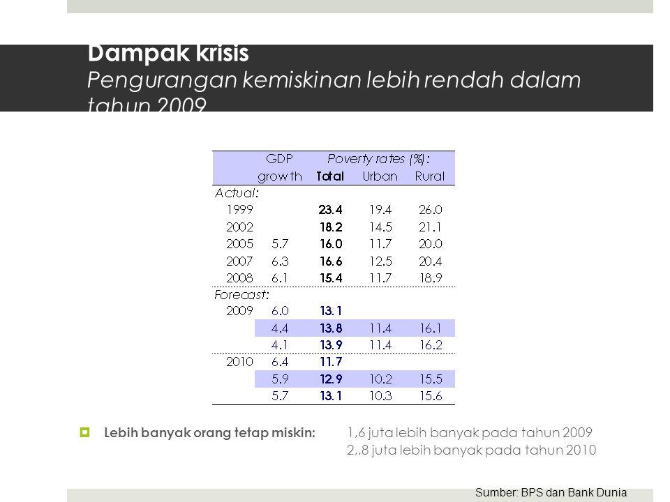 Dampak krisis Pengurangan kemiskinan lebih rendah dalam tahun 2009  Lebih banyak orang tetap miskin: 1,6 juta lebih banyak pada tahun 2009 2,,8 juta lebih banyak pada tahun 2010 Sumber: BPS dan Bank Dunia