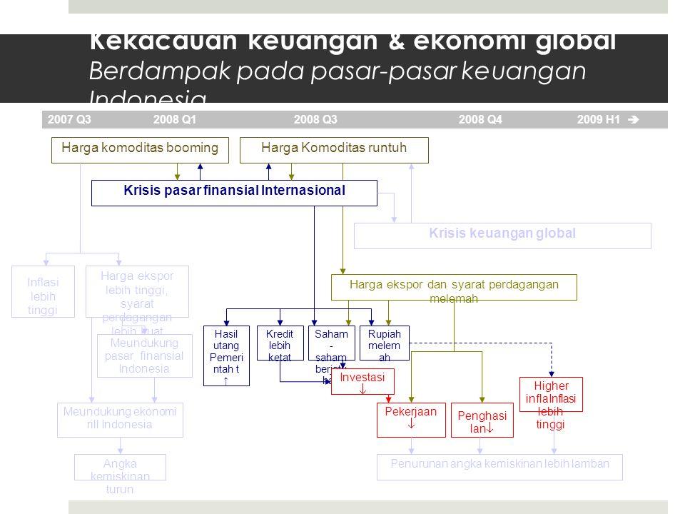 Kekacauan keuangan & ekonomi global Berdampak pada pasar-pasar keuangan Indonesia… Harga komoditas booming Krisis pasar finansial Internasional Krisis keuangan global 2007 Q3 2008 Q1 2008 Q32008 Q4 2009 H1  Harga Komoditas runtuh Harga ekspor lebih tinggi, syarat perdagangan lebih kuat Inflasi lebih tinggi Harga ekspor dan syarat perdagangan melemah Angka kemiskinan turun Meundukung ekonomi rill Indonesia Rupiah melem ah Saham - saham berjatu han Penurunan angka kemiskinan lebih lamban Investasi  Penghasi lan  Pekerjaan  Kredit lebih ketat Higher inflaInflasi lebih tinggi Hasil utang Pemeri ntah t ↑ Meundukung pasar finansial Indonesia