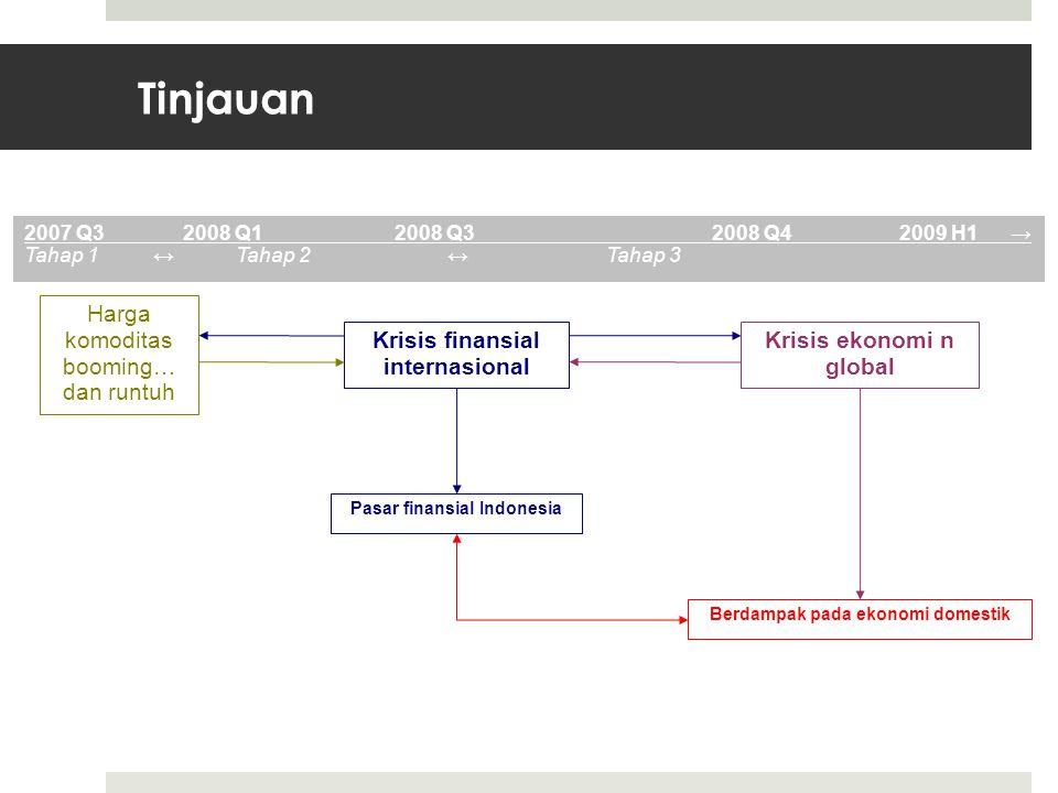 Tinjauan Harga komoditas booming… dan runtuh Krisis finansial internasional Krisis ekonomi n global Berdampak pada ekonomi domestik Pasar finansial Indonesia 2007 Q32008 Q12008 Q32008 Q4 2009 H1 → Tahap 1 ↔Tahap 2↔Tahap 3