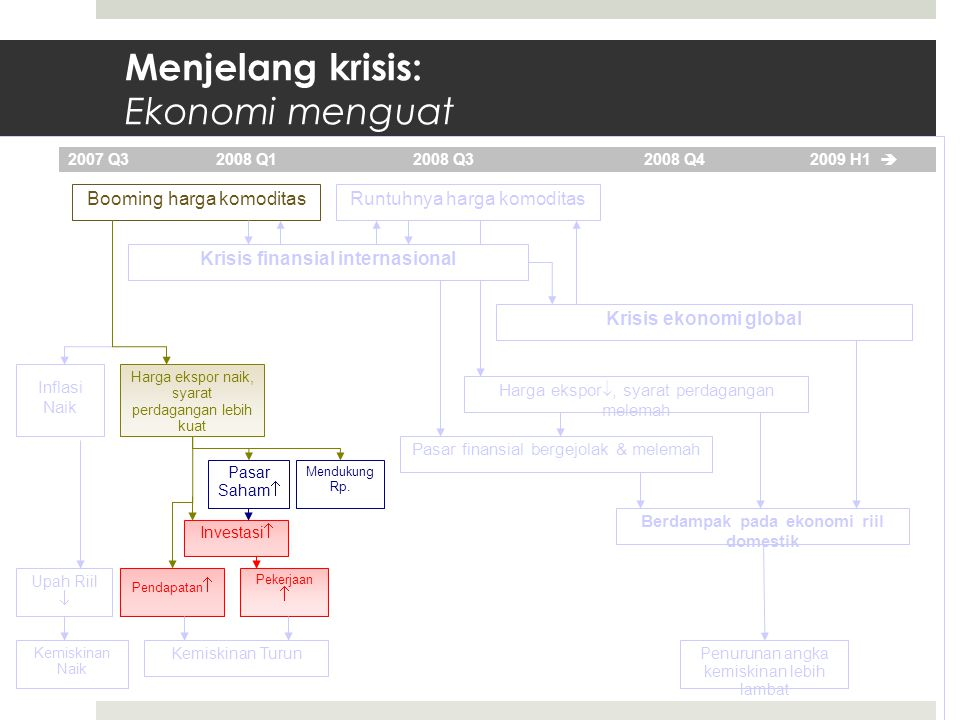 Menjelang krisis: Booming komoditas mendukung pertumbuhan Sources: BPS and World Bank  Pertumbuhan ekspor sangat kuat… (year-on-year percentage change)  Harga ekspor naik seiring dengan harga komoditas global… (Index, Jan 2005 = 100) 0 5 10 15 20 25 30 20042005200620072008* Manufactured Products Mining & Mineral Agriculture & Forestry Oil and Gas %