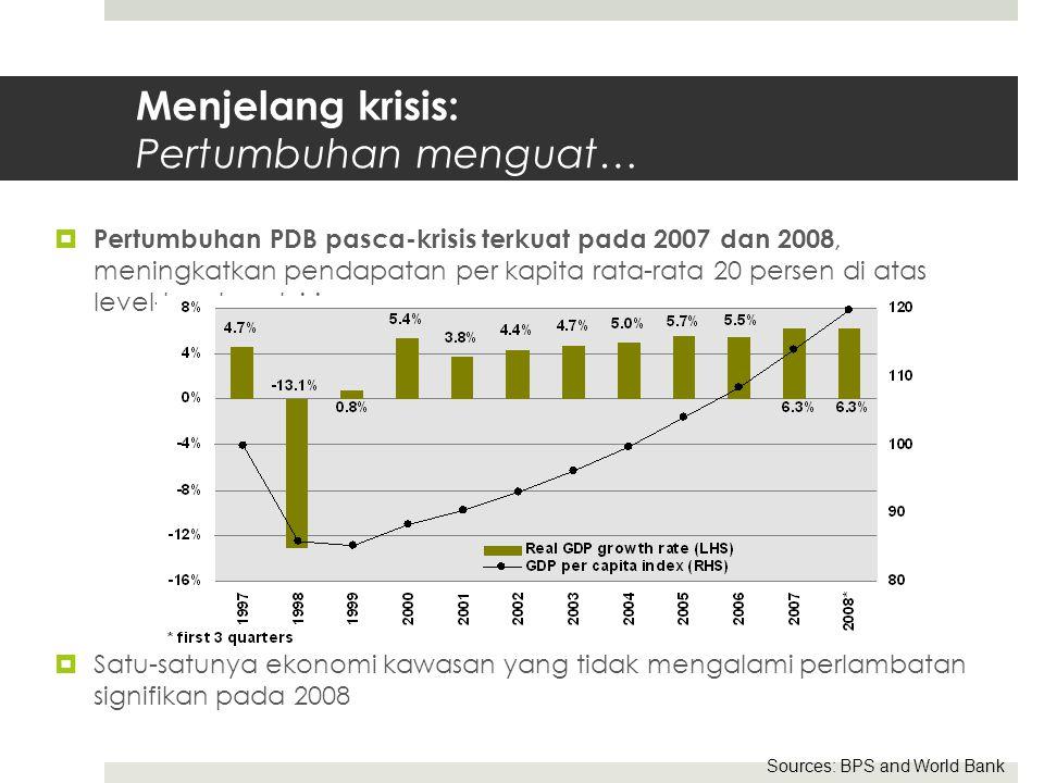 Menjelang krisis: Pertumbuhan menguat…  Pertumbuhan PDB pasca-krisis terkuat pada 2007 dan 2008, meningkatkan pendapatan per kapita rata-rata 20 persen di atas level-level pra-krisis  Satu-satunya ekonomi kawasan yang tidak mengalami perlambatan signifikan pada 2008 Sources: BPS and World Bank