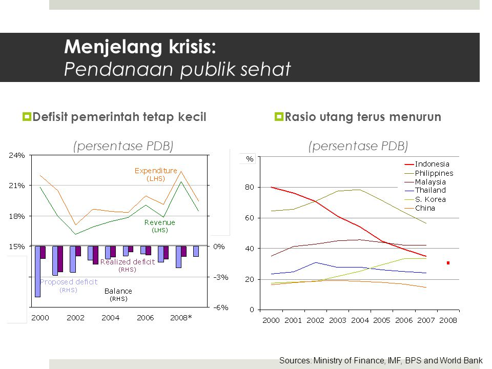 Menjelang krisis: Pendanaan publik sehat  Defisit pemerintah tetap kecil (persentase PDB)  Rasio utang terus menurun (persentase PDB) Sources: Ministry of Finance, IMF, BPS and World Bank