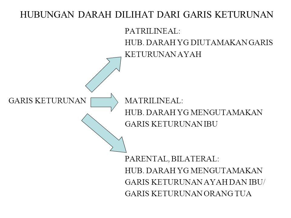 ASAS-ASAS PERKAWINAN (UU No.1 THN 1974)  PERKAWINAN MONOGAMI.