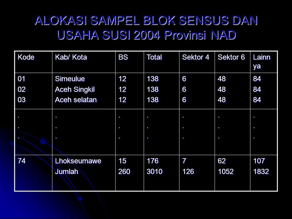 ALOKASI SAMPEL BLOK SENSUS DAN USAHA SUSI 2004 Provinsi NAD Kode Kab/ Kota BSTotal Sektor 4 Sektor 6 Lainn ya 010203Simeulue Aceh Singkil Aceh selatan 121212138138138666484848848484.....................