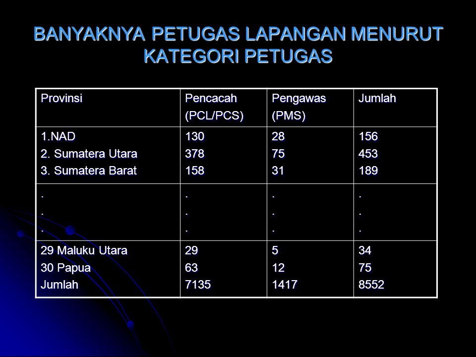 BANYAKNYA PETUGAS LAPANGAN MENURUT KATEGORI PETUGAS ProvinsiPencacah(PCL/PCS)Pengawas(PMS)Jumlah 1.NAD 2.