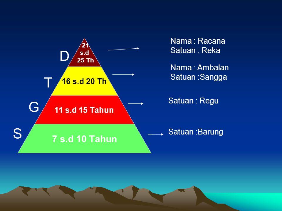 21 s.d 25 Th 16 s.d 20 Th 11 s.d 15 Tahun 7 s.d 10 Tahun S T D G Nama : Racana Satuan : Reka Nama : Ambalan Satuan :Sangga Satuan : Regu Satuan :Barun