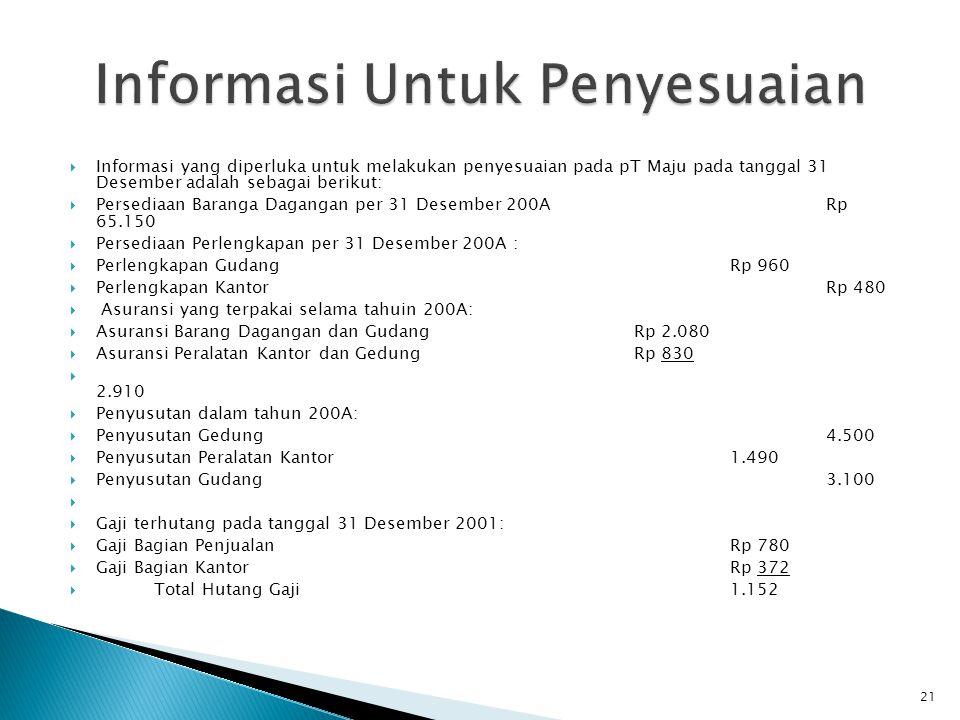  Informasi yang diperluka untuk melakukan penyesuaian pada pT Maju pada tanggal 31 Desember adalah sebagai berikut:  Persediaan Baranga Dagangan per 31 Desember 200ARp 65.150  Persediaan Perlengkapan per 31 Desember 200A :  Perlengkapan Gudang Rp 960  Perlengkapan Kantor Rp 480  Asuransi yang terpakai selama tahuin 200A:  Asuransi Barang Dagangan dan Gudang Rp 2.080  Asuransi Peralatan Kantor dan Gedung Rp 830  2.910  Penyusutan dalam tahun 200A:  Penyusutan Gedung4.500  Penyusutan Peralatan Kantor1.490  Penyusutan Gudang3.100   Gaji terhutang pada tanggal 31 Desember 2001:  Gaji Bagian PenjualanRp 780  Gaji Bagian KantorRp 372  Total Hutang Gaji1.152 21