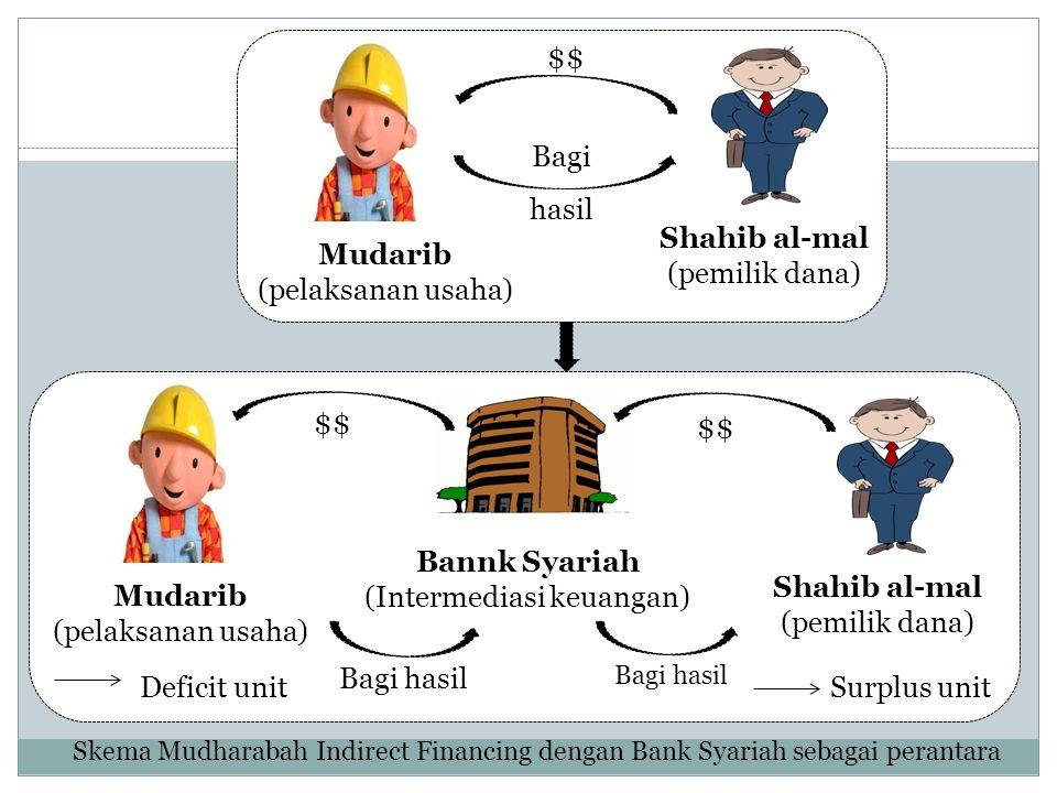 Mudarib (pelaksanan usaha) Shahib al-mal (pemilik dana) $$ Bagi hasil Skema Mudharabah Indirect Financing dengan Bank Syariah sebagai perantara $$ Mud