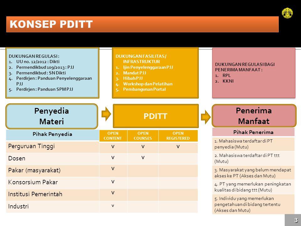 PDITT Penyedia Materi Penerima Manfaat OPEN CONTENT OPEN COURSES OPEN REGISTERED VVV VV V V V v Pihak Penyedia Perguruan Tinggi Dosen Pakar (masyaraka