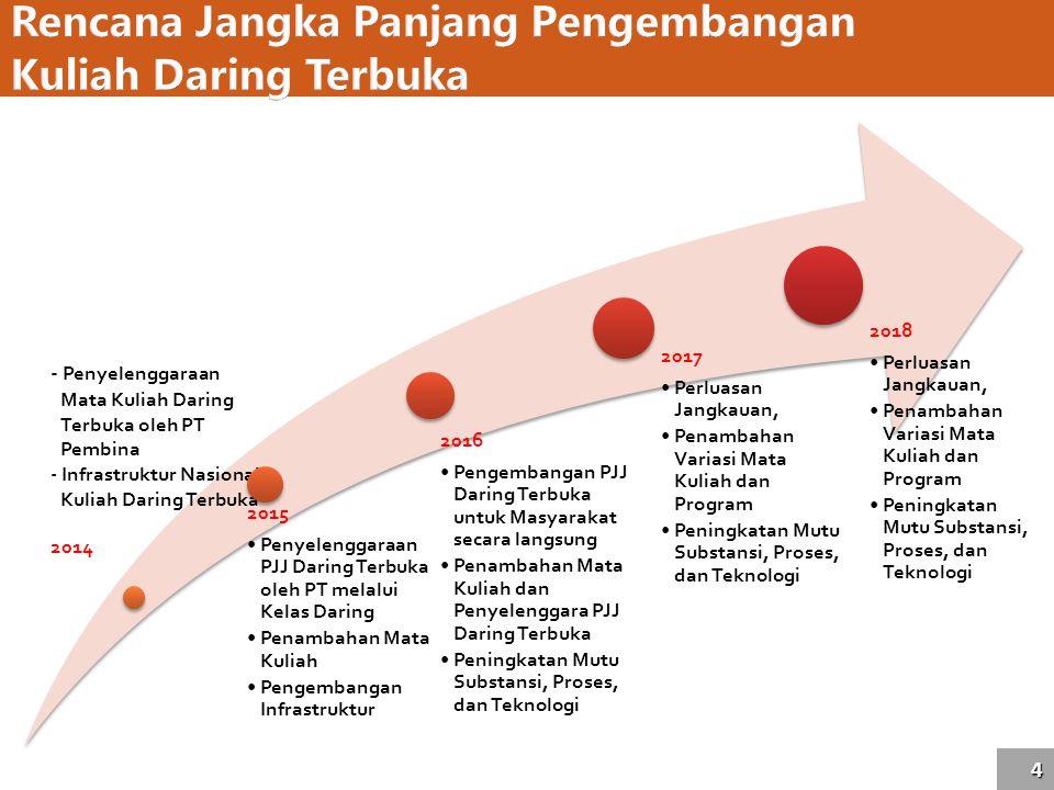 4 Rencana Jangka Panjang Pengembangan Kuliah Daring Terbuka - Penyelenggaraan Mata Kuliah Daring Terbuka oleh PT Pembina - Infrastruktur Nasional Kuli