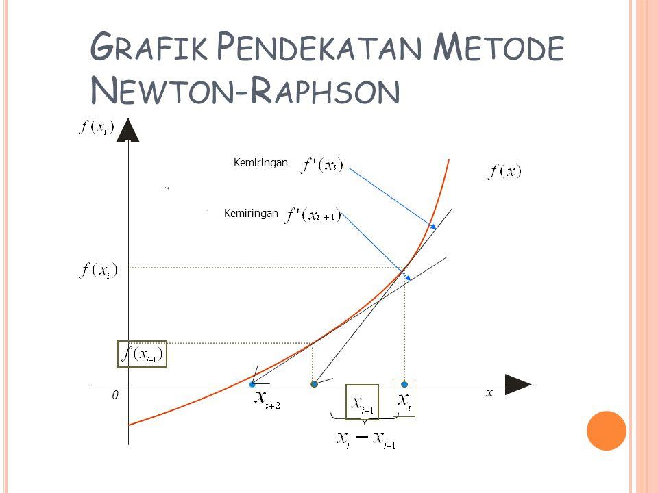 P ERMASALAHAN PADA PEMAKAIAN METODE NEWTON RAPHSON Metode ini menjadi sulit atau lama mendapatkan penyelesaian ketika titik pendekatannya berada di antara dua titik stasioner.