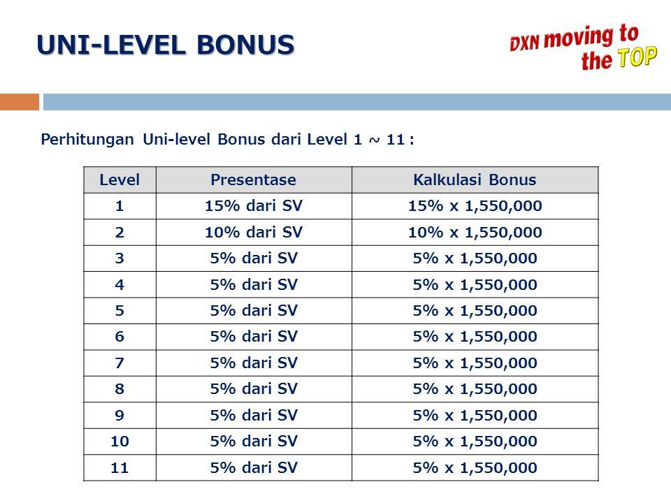 LevelPresentaseKalkulasi Bonus 115% dari SV15% x 1,550,000 210% dari SV10% x 1,550,000 35% dari SV5% x 1,550,000 45% dari SV5% x 1,550,000 55% dari SV