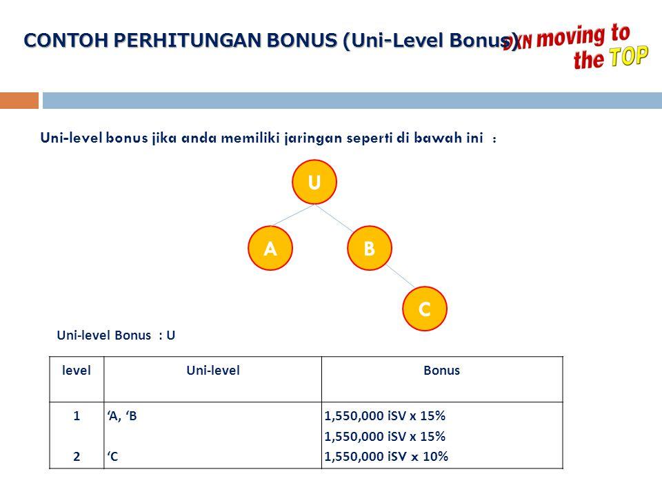 CONTOH PERHITUNGAN BONUS (Uni-Level Bonus) Uni-level bonus jika anda memiliki jaringan seperti di bawah ini : U AB C levelUni-levelBonus 1212 'A, 'B '