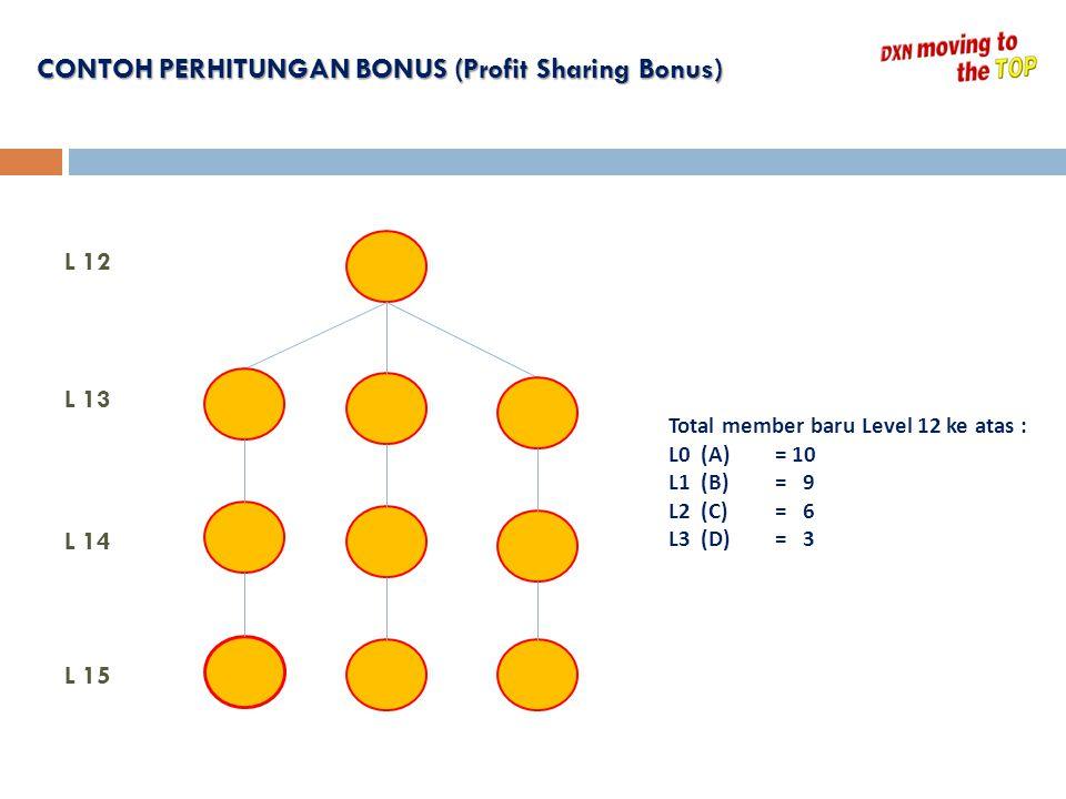 L 12 L 15 L 13 L 14 Total member baru Level 12 ke atas : L0 (A)= 10 L1 (B)= 9 L2 (C)= 6 L3 (D)= 3 CONTOH PERHITUNGAN BONUS (Profit Sharing Bonus) CONT
