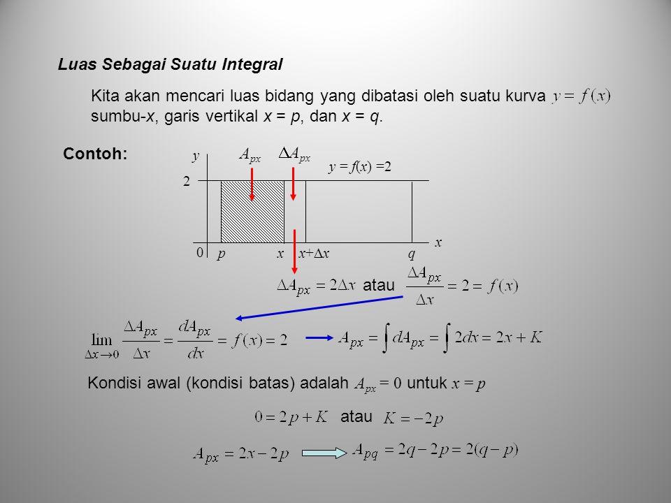 Kita akan mencari luas bidang yang dibatasi oleh suatu kurva sumbu-x, garis vertikal x = p, dan x = q. Contoh: y = f(x) =2 y x 0 2 p x x+  x q A px 