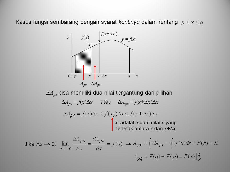 Kasus fungsi sembarang dengan syarat kontinyu dalam rentang p x x+  x q y x y = f(x) 0 f(x)f(x) f(x+x )f(x+x ) A px  A px  A px bisa memiliki dua