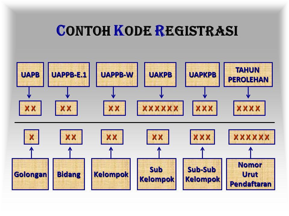 K ODE R EGISTRASI 1.Identitas barang yang dipergunakan sebagai tanda pengenal yang dilekatkan pada barang yang bersangkutan. 2.Terdiri dari 15 angka k