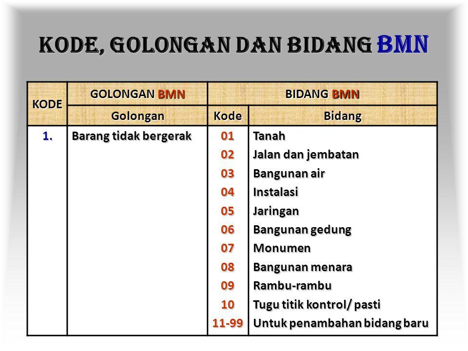 K ODE B ARANG Terdiri dari 10 angka yang terbagi dalam 5 kelompok kode, sebagai berikut: X X X X X X GolonganBidangKelompokSubKelompokSub-SubKelompok