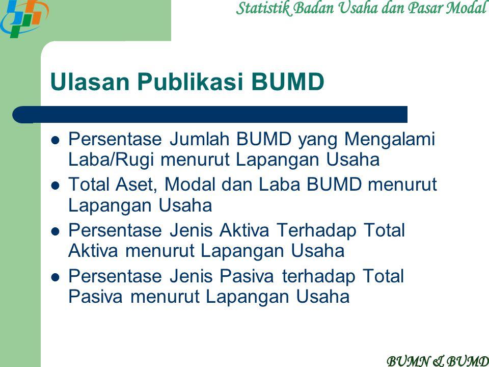 Ulasan Publikasi BUMD Persentase Jumlah BUMD yang Mengalami Laba/Rugi menurut Lapangan Usaha Total Aset, Modal dan Laba BUMD menurut Lapangan Usaha Pe