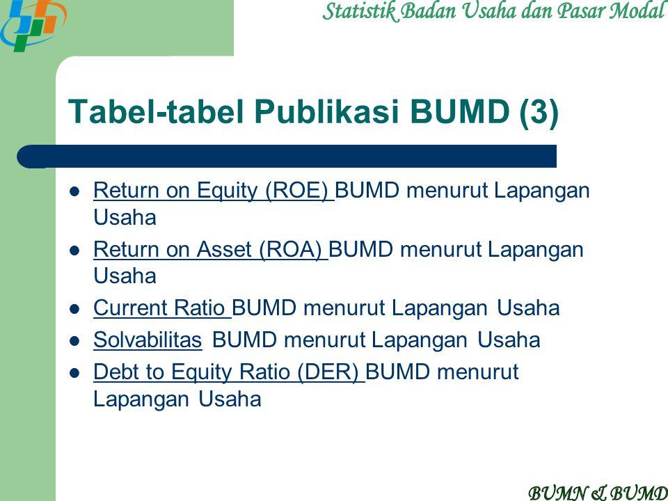 Tabel-tabel Publikasi BUMD (3) Return on Equity (ROE) BUMD menurut Lapangan Usaha Return on Equity (ROE) Return on Asset (ROA) BUMD menurut Lapangan U