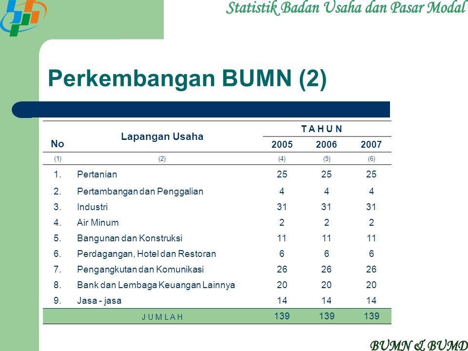 Perkembangan BUMN (2) No Lapangan Usaha T A H U N 200520062007 (1)(2)(4)(5)(6) 1.Pertanian25 2.Pertambangan dan Penggalian444 3.Industri31 4.Air Minum