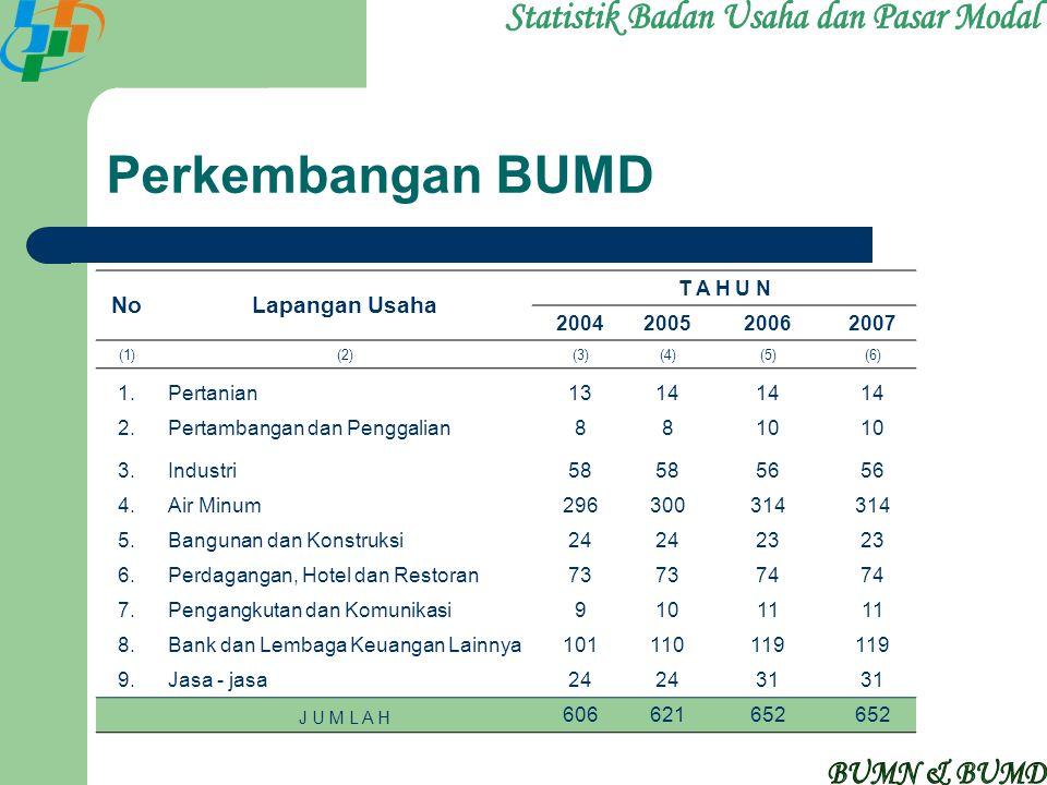 Perkembangan BUMD NoLapangan Usaha T A H U N 2004200520062007 (1)(2)(3)(4)(5)(6) 1.Pertanian1314 2.Pertambangan dan Penggalian8810 3.Industri58 56 4.A