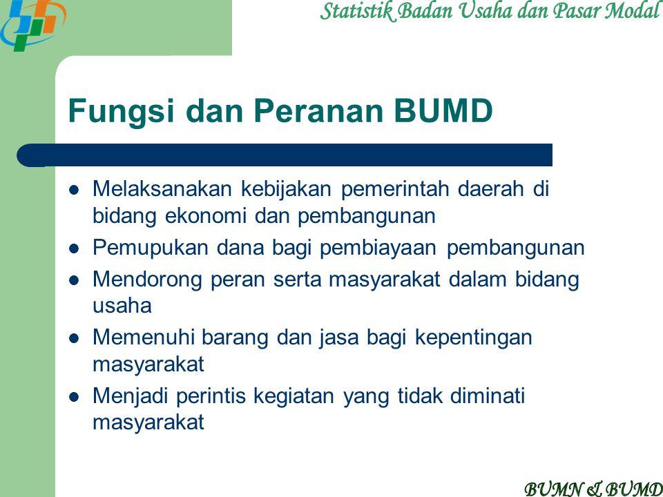 Fungsi dan Peranan BUMD Melaksanakan kebijakan pemerintah daerah di bidang ekonomi dan pembangunan Pemupukan dana bagi pembiayaan pembangunan Mendoron