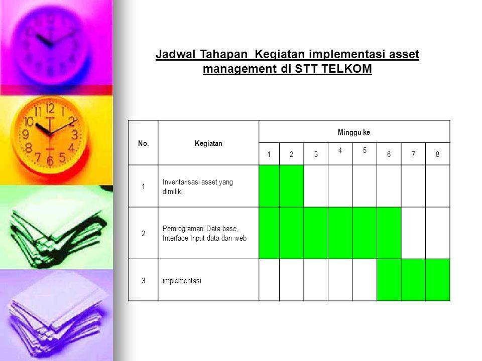 No.Kegiatan Minggu ke 123 45 678 1 Inventarisasi asset yang dimiliki 2 Pemrograman Data base, Interface Input data dan web 3implementasi Jadwal Tahapa