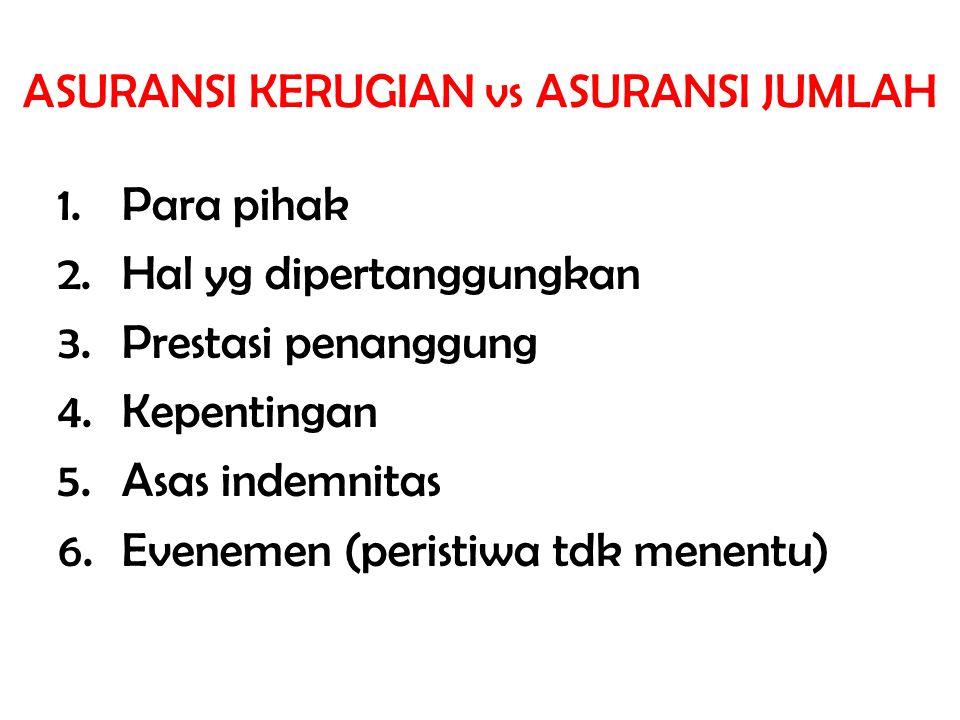 JENIS ASURANSI Menurut Psl 247 KUHD 1.Asuransi terhadap bahaya kebakaran.