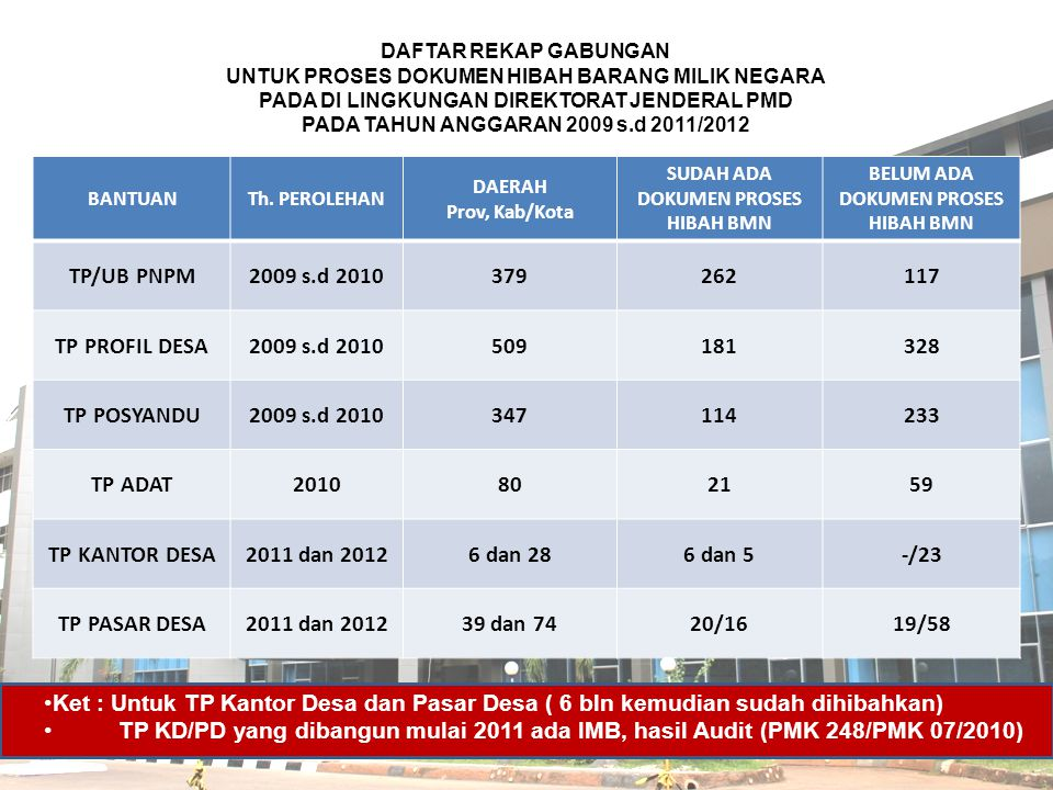 DAFTAR REKAP GABUNGAN UNTUK PROSES DOKUMEN HIBAH BARANG MILIK NEGARA PADA DI LINGKUNGAN DIREKTORAT JENDERAL PMD PADA TAHUN ANGGARAN 2009 s.d 2011/2012
