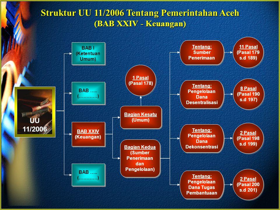 Anatomi UU 11/2006 Tentang Pemerintahan Aceh (BAB XXIV - Keuangan) BagianPasalPengaturan Tentang Kesatu (Umum) 178Pola pendanaan dalam rangka mendukung penyelenggaraan urusan pemerintahan di Aceh Kedua (Sumber Penerimaan dan Pengelolaan) Paragraf Kesatu – Sumber Penerimaan 179Penerimaan Aceh dan kabupaten/kota serta sumber Pendapatan Daerah 180Pendapatan Asli Daerah (PAD) 181Dana perimbangan meliputi Dana Bagi Hasil (DBH), Dana Alokasi Umum (DAU) dan Dana Alokasi Khusus (DAK) 182Tambahan DBH bagi Pemerintah Aceh 183Dana Otonomi Khusus 184Pembentukan satuan unit kerja untuk mengkoordinasikan tambahan DBH dan Dana Otonomi Khusus 185Sumber Pembiayaan 186Pinjaman dan Hibah 187Obligasi Daerah 188Dana Cadangan 189Penyertaan modal/kerjasama pada/dengan BUMN/BUMD dan/atau BUMS