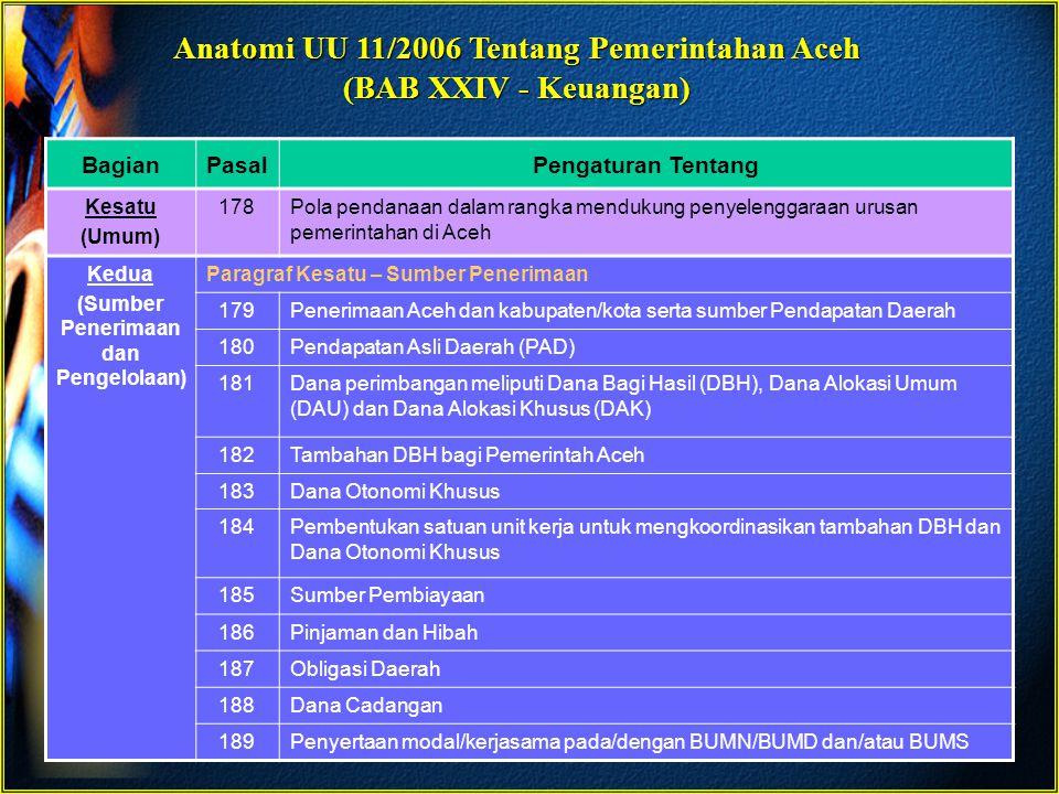 Anatomi UU 11/2006 Tentang Pemerintahan Aceh (BAB XXIV - Keuangan) BagianPasalPengaturan Tentang Kedua (Sumber Penerimaan dan Pengelolaan) Paragraf Kedua – Pengelolaan Dana Desentralisasi 190Pengelolaan APBA/APBK 191Pengelolaan zakat, harta wakaf dan harta agama 192Kompensasi atas pengenaan Zakat 193Pengalokasian dan pengelolaan dana pendidikan 194Pengumpulan dan pengalokasian pendapatan yang berasal dari Aceh 195Pengadaan barang dan jasa, serta sistem akuntansi keuangan 196Lembaga keuangan bank dan lembaga keuangan bukan bank 197Tata cara pengelolaan (perencanaan, penganggaran, pelaksanaan, perubahan, perhitungan, pertanggungjawaban dan pengawasan) APBA/APBK Paragraf Ketiga – Pengelolaan Dana Dekonsentrasi 198Pengelolaan Dana Dekonsentrasi 199Barang milik negara yang terkait dengan Dana Dekonsentrasi Paragraf Keempat – Pengelolaan Dana Tugas Pembantuan 200Pengelolaan Dana Tugas Pembantuan 201Barang milik negara yang terkait dengan Dana Tugas Pembantuan