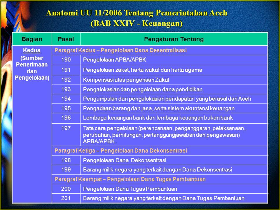 Anatomi UU 11/2006 Tentang Pemerintahan Aceh (BAB XXIV - Keuangan) BagianPasalPengaturan Tentang Kedua (Sumber Penerimaan dan Pengelolaan) Paragraf Ke