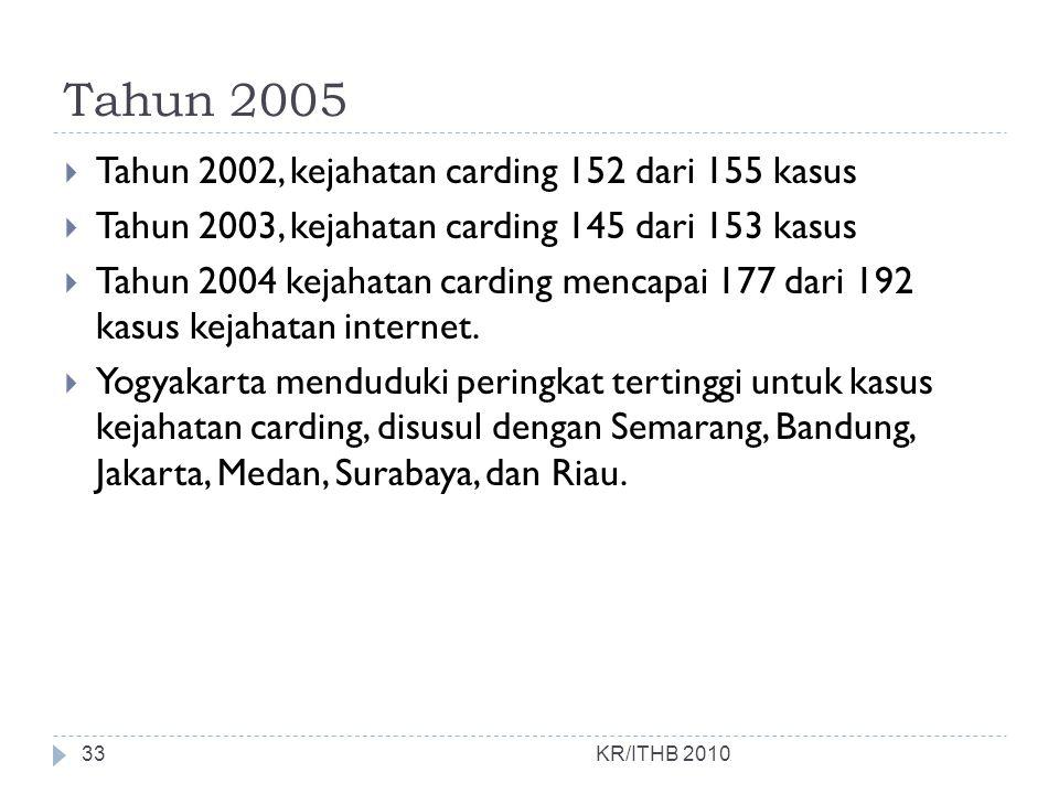 Tahun 2005 KR/ITHB 2010  Tahun 2002, kejahatan carding 152 dari 155 kasus  Tahun 2003, kejahatan carding 145 dari 153 kasus  Tahun 2004 kejahatan c