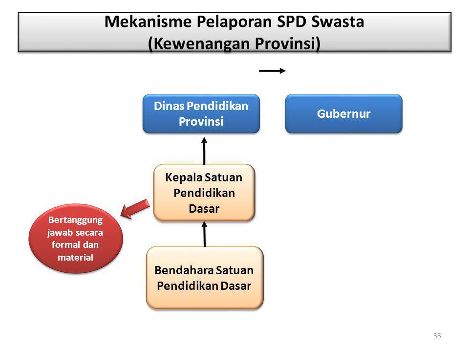 Mekanisme Pelaporan SPD Swasta (Kewenangan Provinsi) Bertanggung jawab secara formal dan material Kepala Satuan Pendidikan Dasar Bendahara Satuan Pend