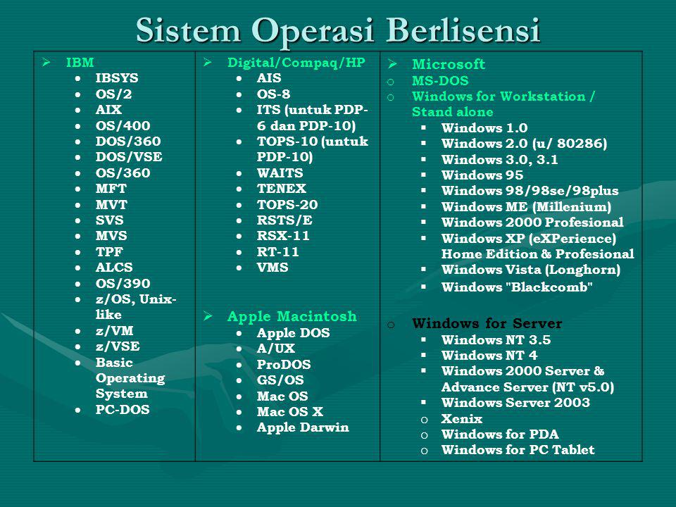 Sistem Operasi Berlisensi  IBM  IBSYS  OS/2  AIX  OS/400  DOS/360  DOS/VSE  OS/360  MFT  MVT  SVS  MVS  TPF  ALCS  OS/390  z/OS, Unix- like  z/VM  z/VSE  Basic Operating System  PC-DOS  Digital/Compaq/HP  AIS  OS-8  ITS (untuk PDP- 6 dan PDP-10)  TOPS-10 (untuk PDP-10)  WAITS  TENEX  TOPS-20  RSTS/E  RSX-11  RT-11  VMS  Apple Macintosh  Apple DOS  A/UX  ProDOS  GS/OS  Mac OS  Mac OS X  Apple Darwin  Microsoft o MS-DOS o Windows for Workstation / Stand alone  Windows 1.0  Windows 2.0 (u/ 80286)  Windows 3.0, 3.1  Windows 95  Windows 98/98se/98plus  Windows ME (Millenium)  Windows 2000 Profesional  Windows XP (eXPerience) Home Edition & Profesional  Windows Vista (Longhorn)  Windows Blackcomb o Windows for Server  Windows NT 3.5  Windows NT 4  Windows 2000 Server & Advance Server (NT v5.0)  Windows Server 2003 o Xenix o Windows for PDA o Windows for PC Tablet